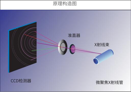 便携式XRD分析仪